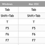 <b>Le 15 migliori scorciatoie da tastiera per modificare l'interfaccia di Lightroom</b>